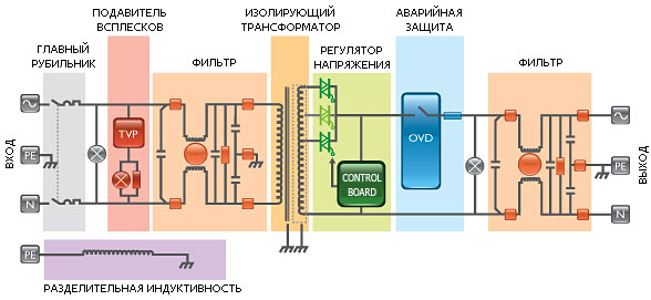 Однофазные электронные сетевые