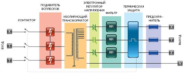Oberon E (LC) - блок-схема